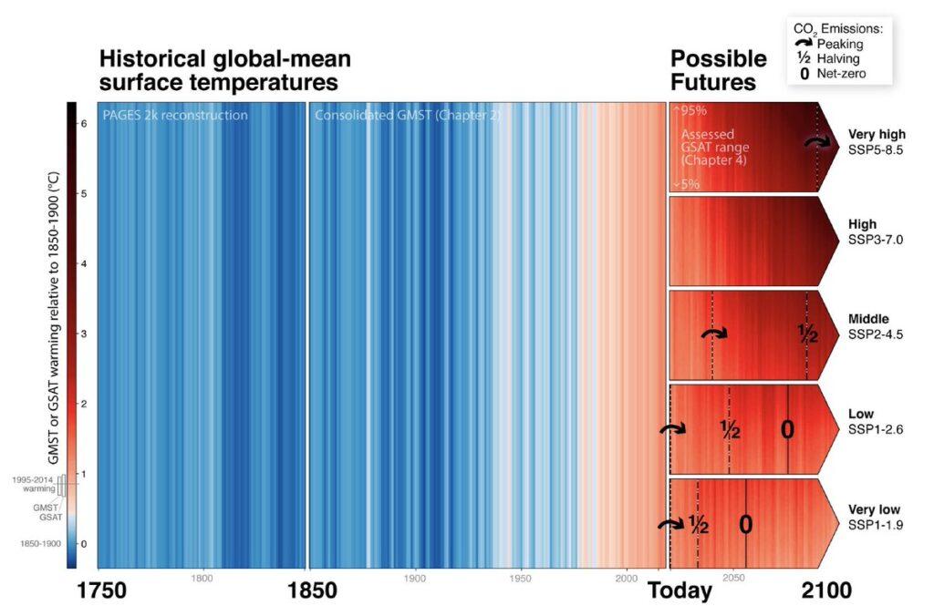 IPCC senarios